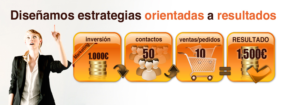 estrategia de marketing online retorno de inversión