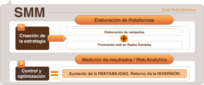 creamos estrategias de marketing en redes sociales